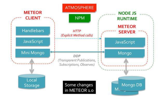 9个用于移动APP开发的顶级JavaScript框架